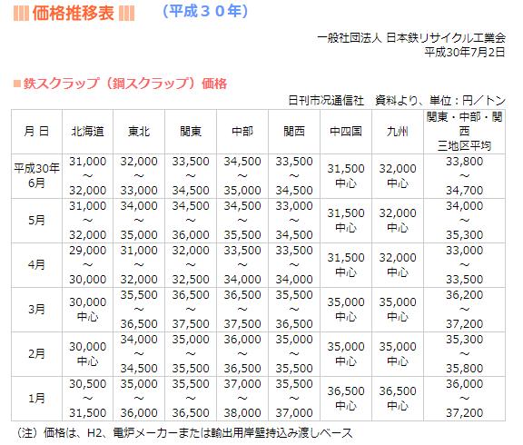 日本鉄リサイクル工業会