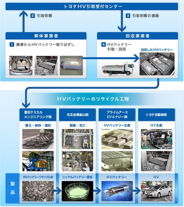 トヨタ・HVバッテリーリサイクルの流れ