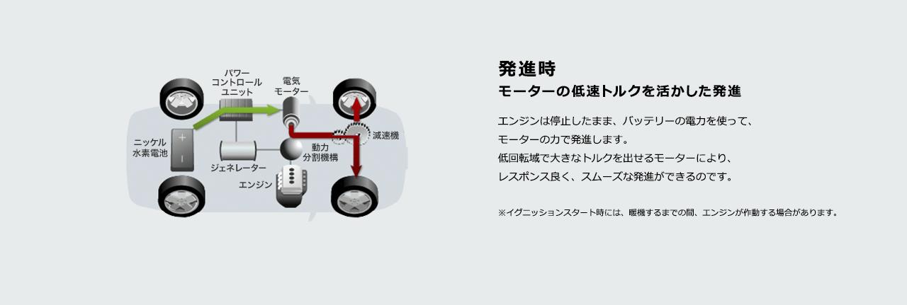 トヨタ・ハイブリッドシステム