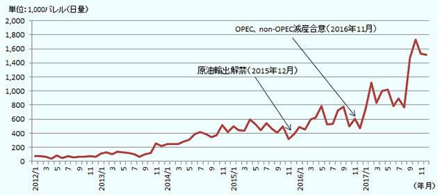 JETRO「米国産原油輸出量推移」