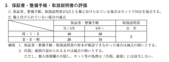 参照:日本自動車査定協会「加減点基準の組み立て」